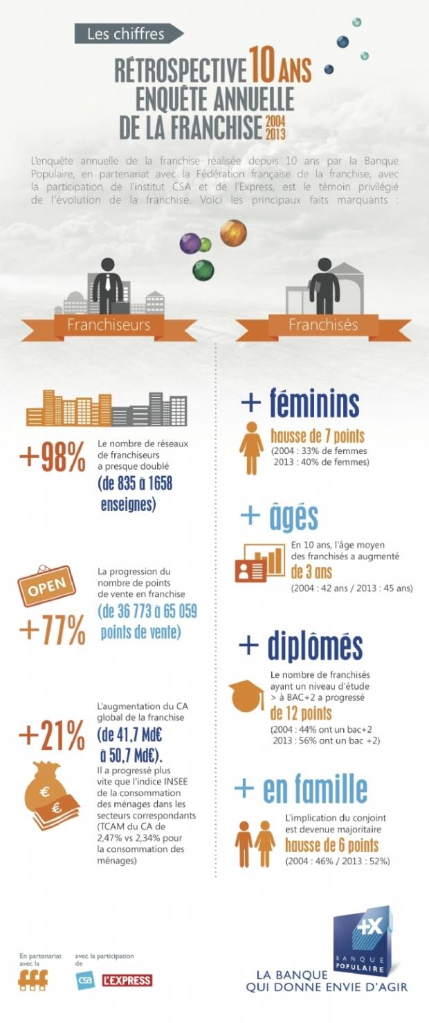 Franchise-son-chiffre-affaires-progresse-ans-F