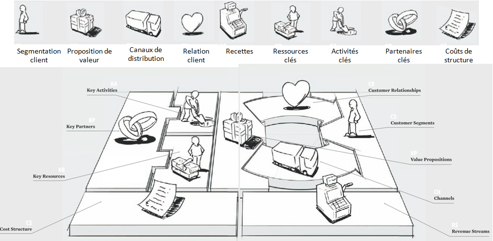 business model generation Titolo originale: business model generation isbn:  il libro è diviso in cinque sezioni: 1 il business model canvas, uno strumento per descrivere, analizzare e.