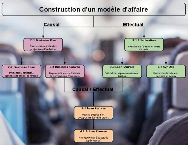 constructionmodeleaffaire