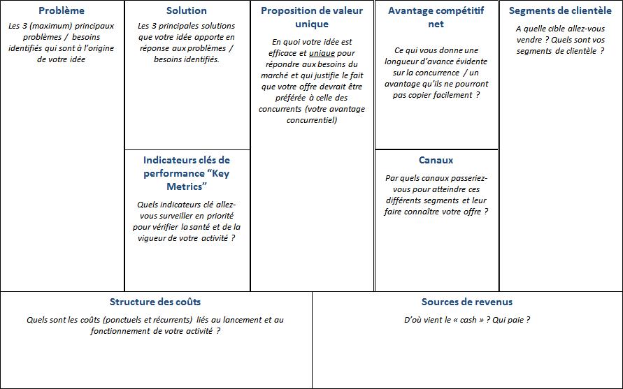Le lean canvas aucune supposition et acceptation des for Idee start up e commerce