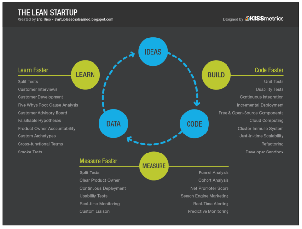 the-lean-startup_big_picture